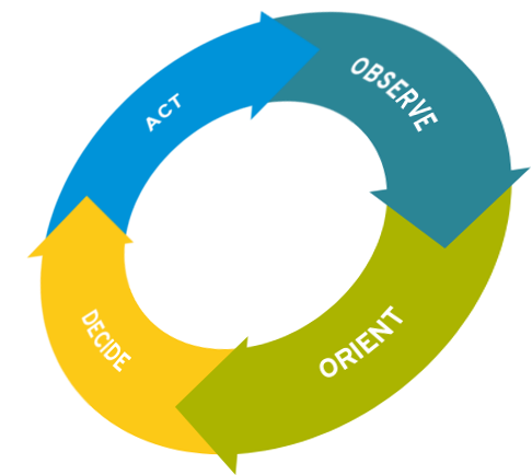 the ooda loop The ooda loop (observe, orient, decide, and act) is an information strategy concept for information warfare developed by colonel john boyd (1927-1997)) although the ooda model was clearly created for military purposes, elements of the same theory can also be applied to business str.